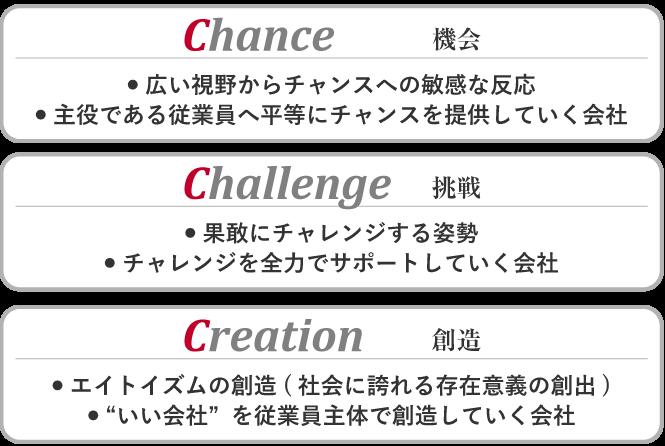 "Chance(機会) ● 広い視野からチャンスへの敏感な反応 ● 主役である従業員へ平等にチャンスを提供していく会社 Challenge(挑戦) ● 果敢にチャレンジする姿勢 ● チャレンジを全力でサポートしていく会社 Creation(創造) ● エイトイズムの創造(社会に誇れる存在意義の創出) ● ""いい会社""を従業員主体で創造していく会社"